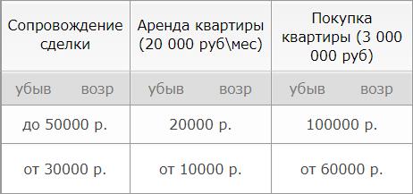 Цены на услуги риэлторов